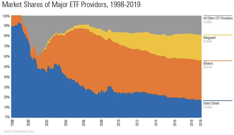 porovnanie vanguard, spdr, ishares zaklady investovania prostrednictvom etf fondov