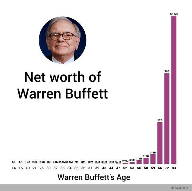 warren buffett net worth over time Ako investuje miliardár Warren Buffett?