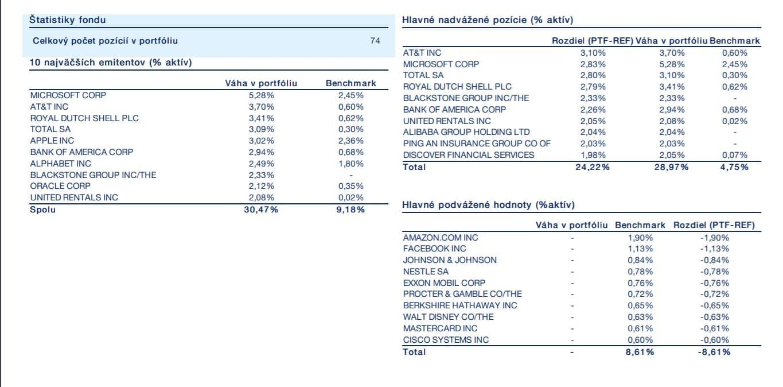 Amundi Funds Pioneer Global Equity A EUR vahy 09 2019 1 Čo by ste mali vedieť o investovaní do podielových fondov
