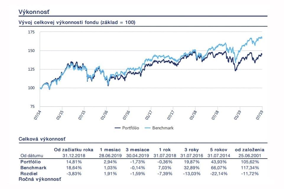 Amundi Funds Pioneer Global Equity A EUR vykonnost Čo by ste mali vedieť o investovaní do podielových fondov