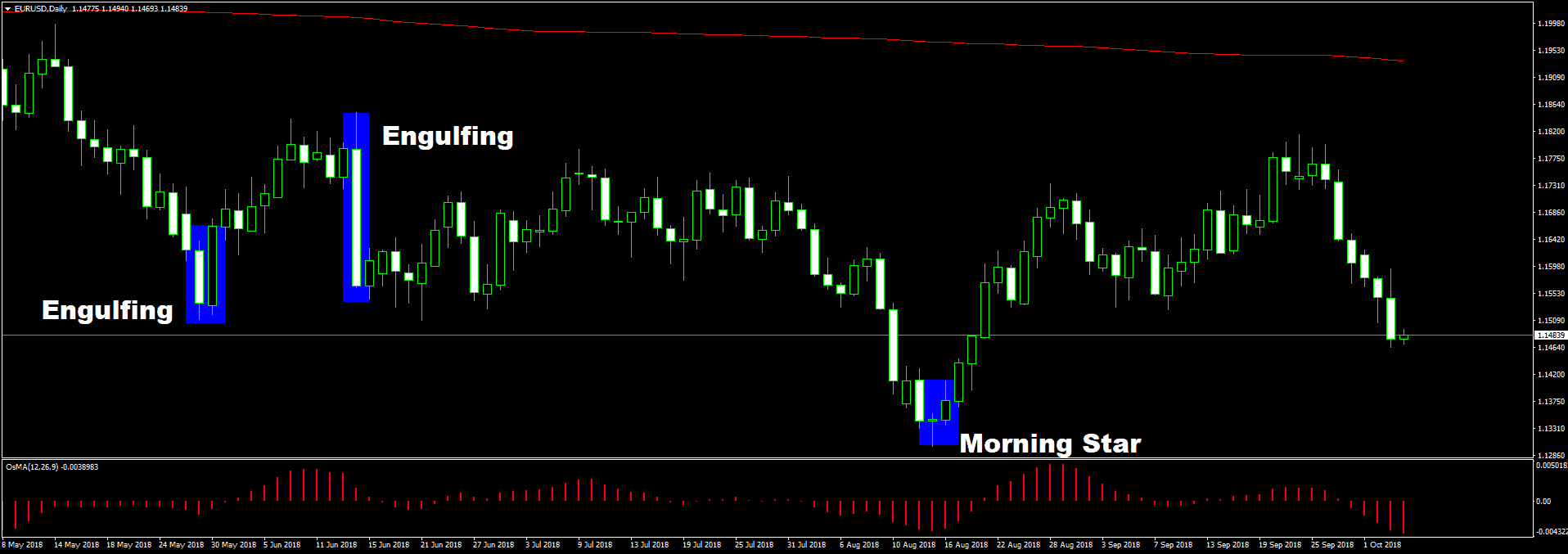 EURUSDDaily engulf a morning star Základy technickej analýzy
