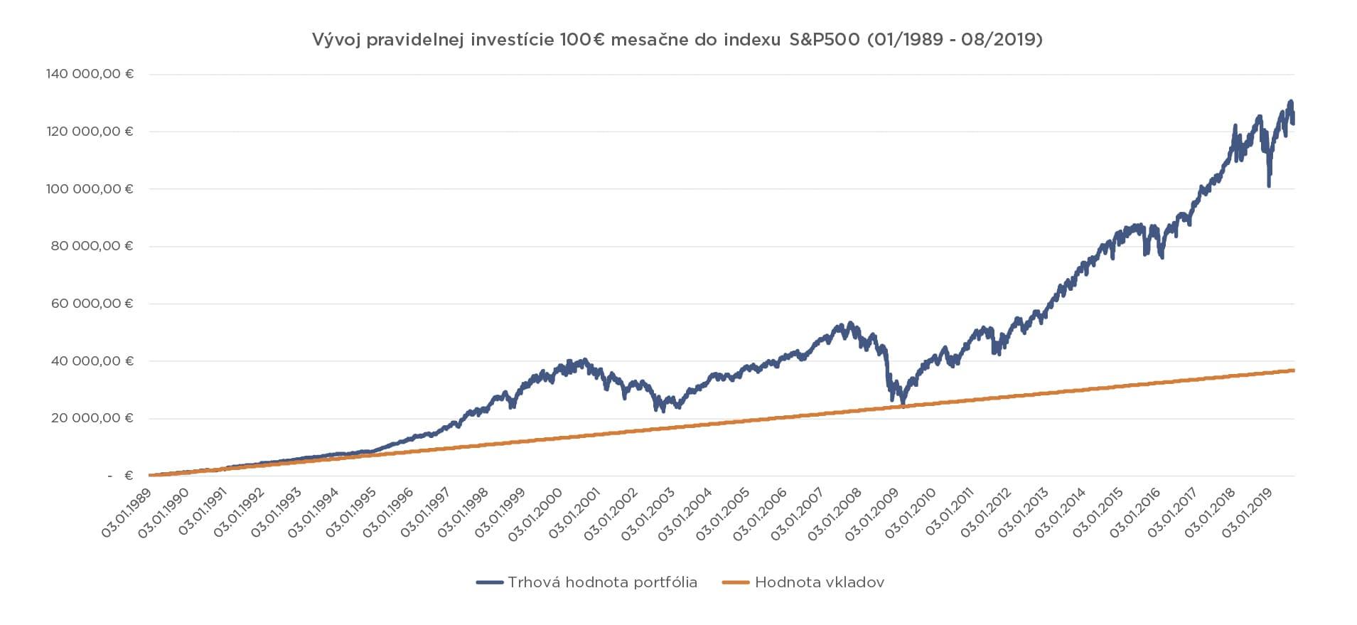 vyvoj pravidelnej investicie do indexu sp500 4 Čo by ste mali vedieť o investovaní do podielových fondov