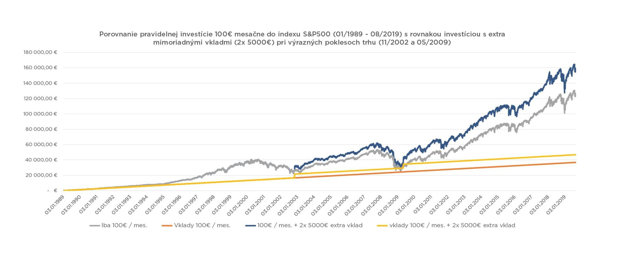 vyvoj pravidelnej investicie do indexu sp500 mimoriadne vklady Čo by ste mali vedieť o investovaní do podielových fondov