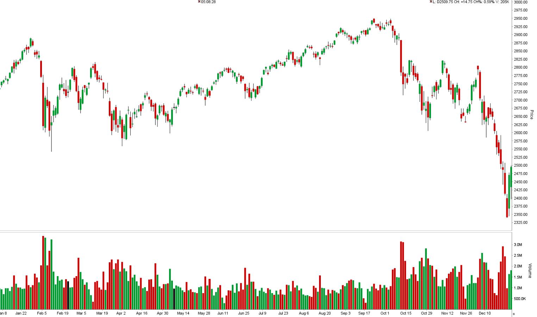 Konec poklesov alebo korekcia na ceste nizsie S&P 500 zazil najvacsi obrat za poslednych 9 rokov 2 Konec poklesov alebo korekcia na ceste nižšie? S&P 500 zažil najväčší obrat za posledných 9 rokov