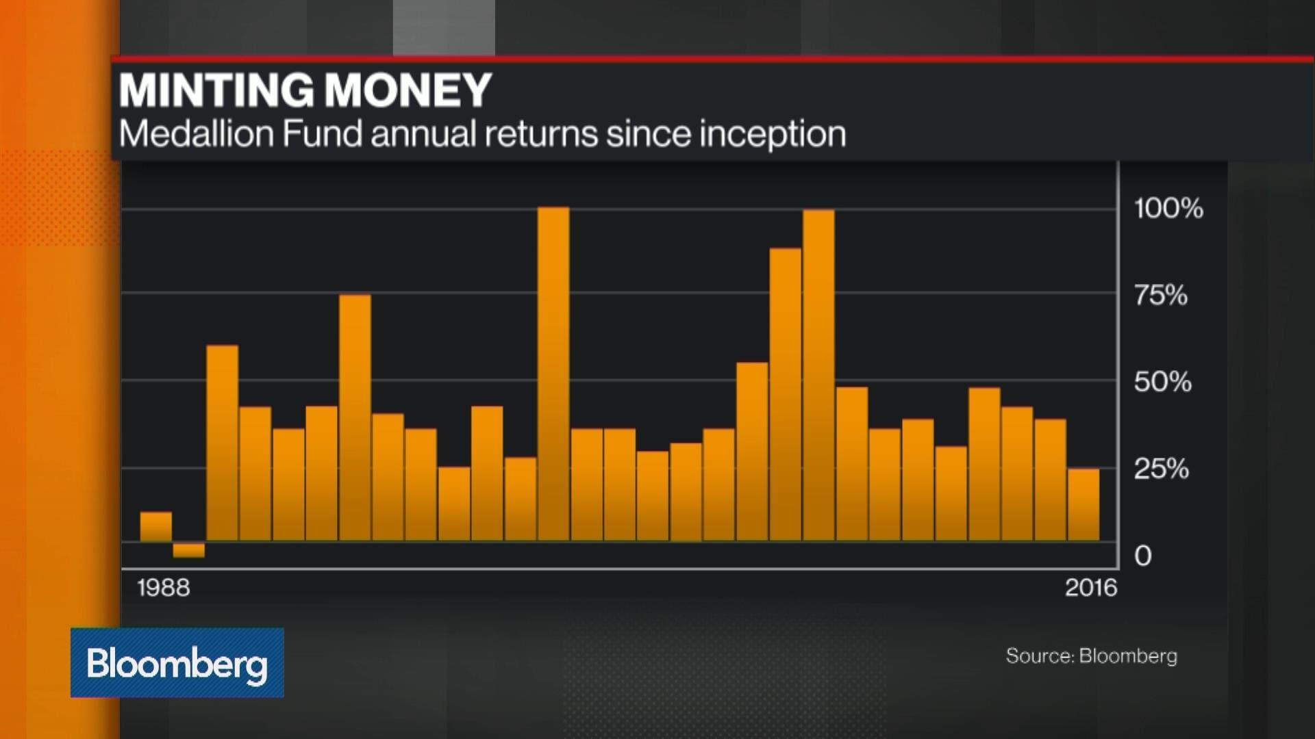 Renaissance the medallion fund performance Podielové fondy vs. indexové ETF fondy – aké sú najnovšie trendy?