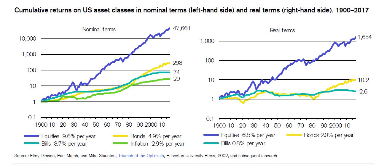 dlhodoba vynosnosť Čo by ste mali vedieť o investovaní do podielových fondov