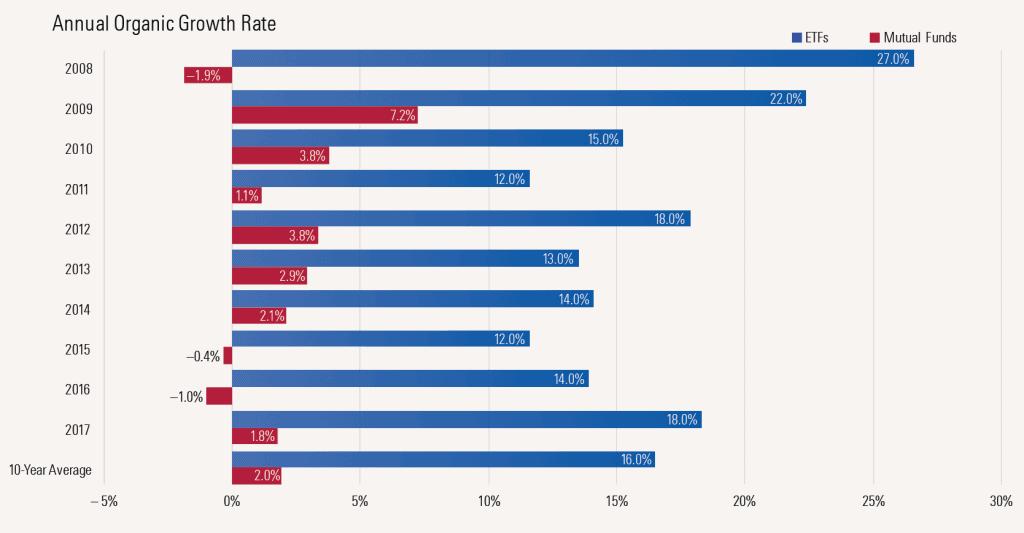 nárast aum Podielové fondy vs. indexové ETF fondy – aké sú najnovšie trendy?