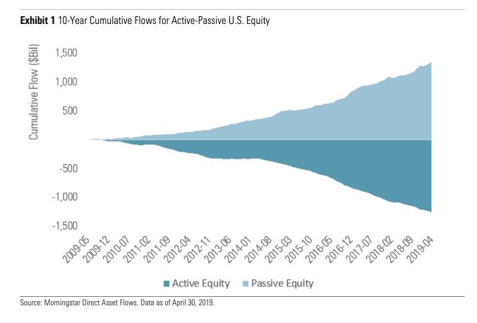pasívne vs aktívne spravované Podielové fondy vs. indexové ETF fondy – aké sú najnovšie trendy?